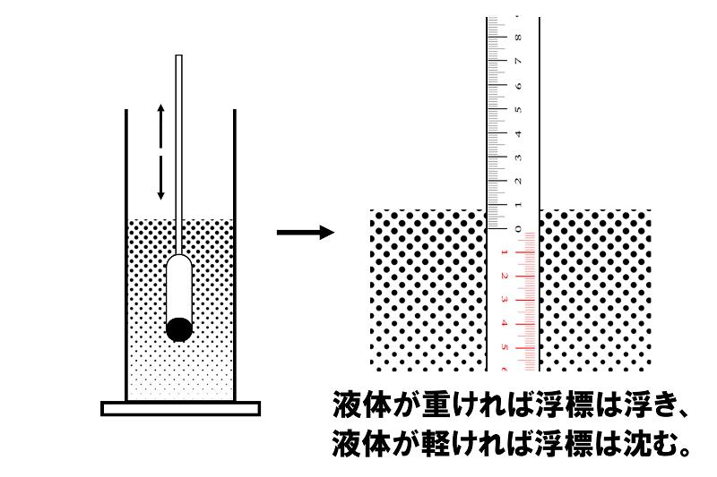 日本酒の「甘口」「辛口」問題2
