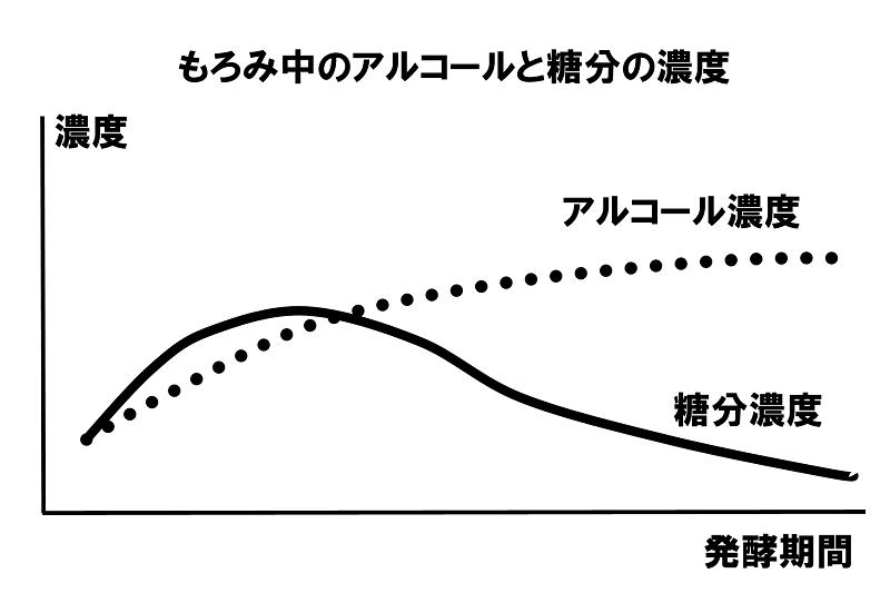 日本酒の「甘口」「辛口」問題3