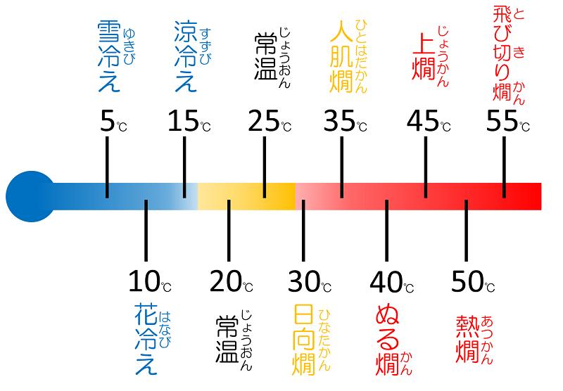 「日本酒温度グラフ」20200218まっさんこらむ2