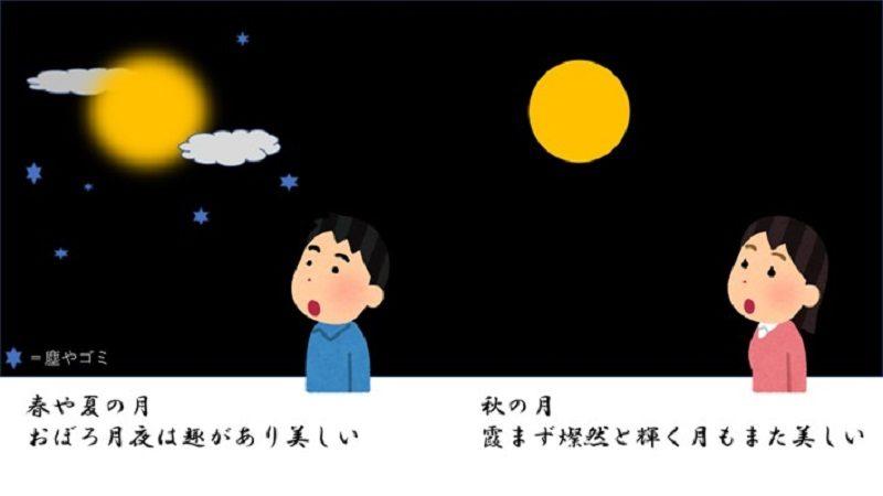 月の見え方