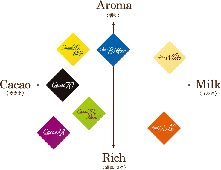 flavormapping_graf
